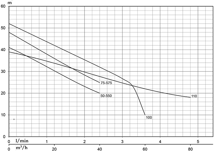 Máy Bơm Nước Chân Không Pentax CAM 100 0,75KW/1,0HP 1pha