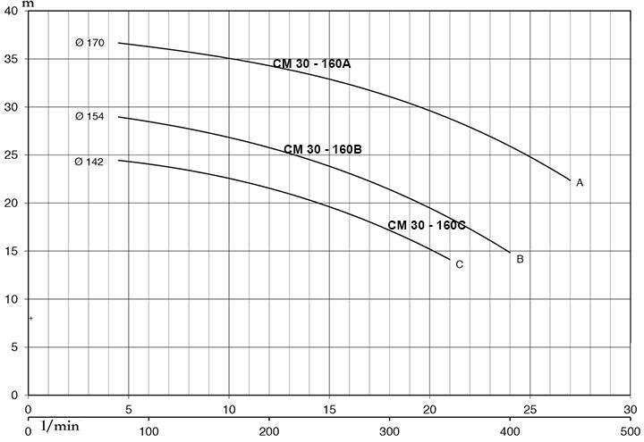 Pentax CM 32-160A - Đặc Tính Kỹ Thuật