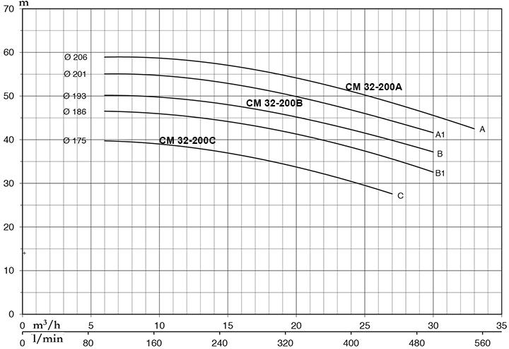 Pentax CM 32-200B - Đặc Tính Kỹ Thuật