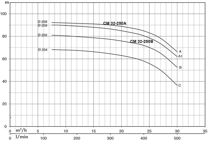 Pentax CM 32-250A - Đặc Tính Kỹ Thuật