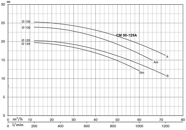 Pentax CM 50-125A - Đặc Tính Kỹ Thuật