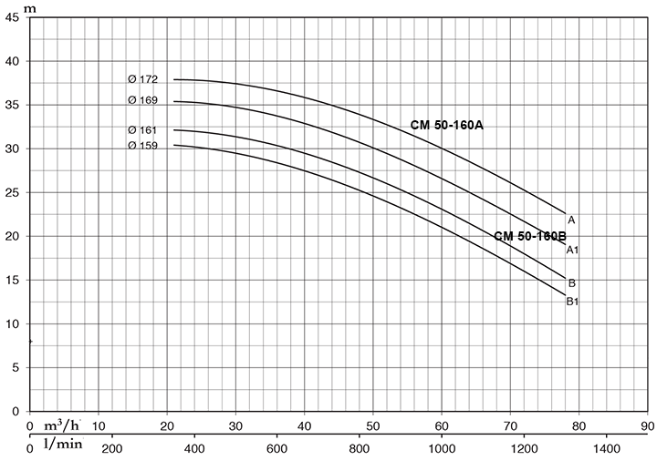 Pentax CM 50-160A - Đặc Tính Kỹ Thuật
