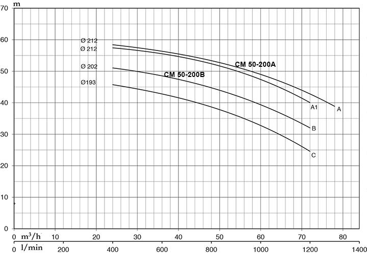 Pentax CM 50-200A - Đặc Tính Kỹ Thuật