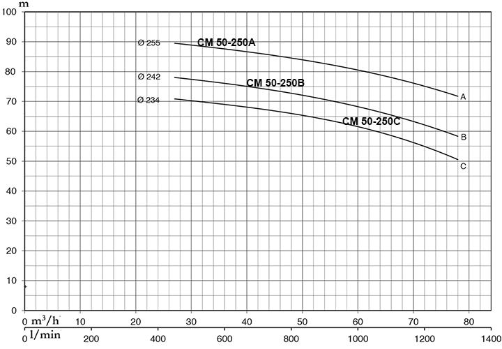 Pentax CM 50-250A - Đặc Tính Kỹ Thuật