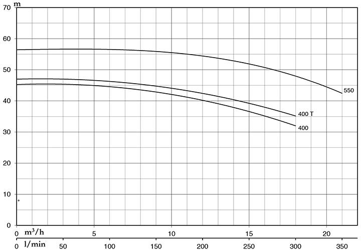 Máy Bơm Nước Ly Tâm Pentax CMT 550 4,0KW/5,5HP 3pha