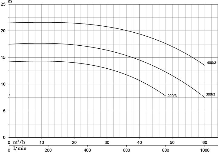 Pentax CST 400/3