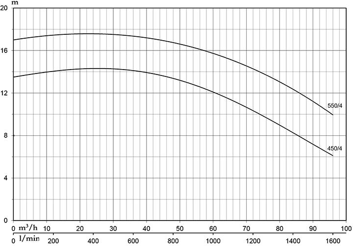 Pentax CST 550/4