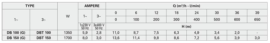 Pentax DB 150G - Đặc Tính Kỹ Thuật