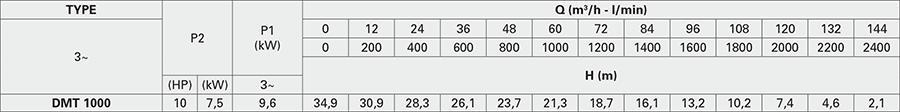 Pentax DMT 1000 - Đặc Tính Kỹ Thuật