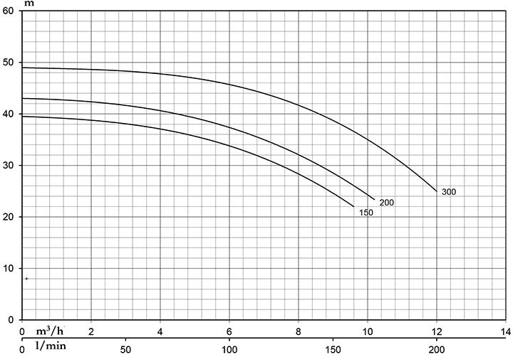 Máy Bơm Nước Ly Tâm 2 Tầng Cánh Pentax MBT 300 2,2KW/3,0HP 3pha