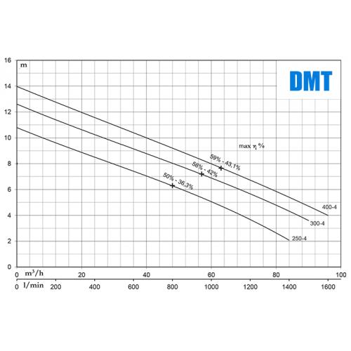 PENTAX DMT 400-4
