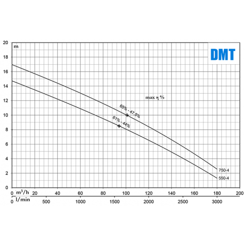 PENTAX DMT 750-4
